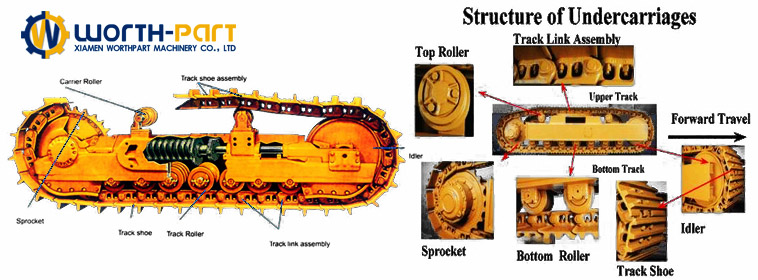 The Structure of Undercarriage Parts